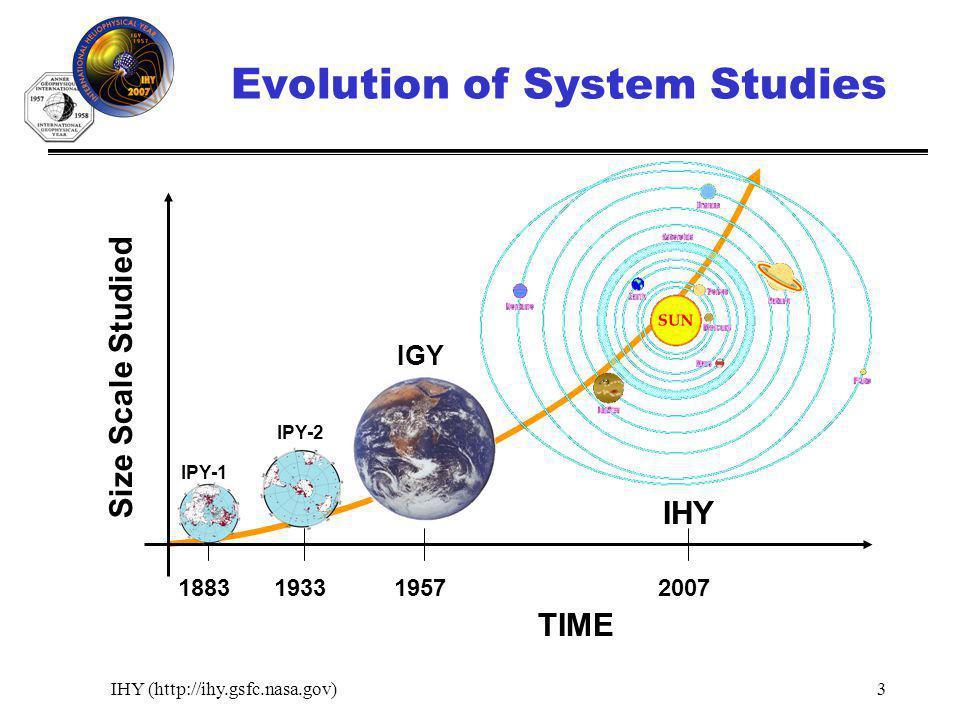 IHY (http://ihy.gsfc.nasa.gov)3 Evolution of System Studies 1957193320071883 TIME Size Scale Studied IPY-1 IPY-2 IGY IHY