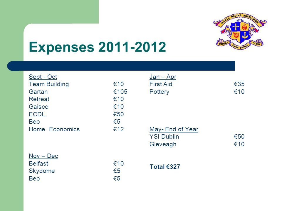 Expenses 2011-2012 Sept - Oct Team Building 10 Gartan105 Retreat10 Gaisce10 ECDL50 Beo5 Home Economics12 Nov – Dec Belfast10 Skydome5 Beo5 Jan – Apr First Aid35 Pottery10 May- End of Year YSI Dublin50 Gleveagh10 Total 327