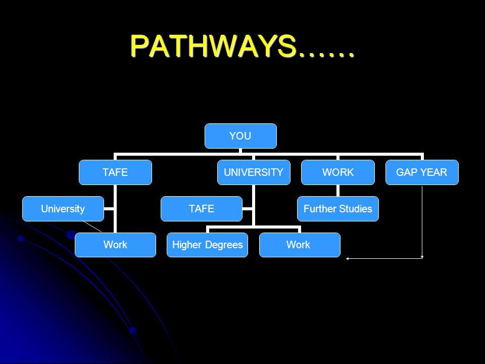 PATHWAYS…… YOU TAFE Work University UNIVERSITY Higher Degrees Work TAFE WORK Further Studies GAP YEAR