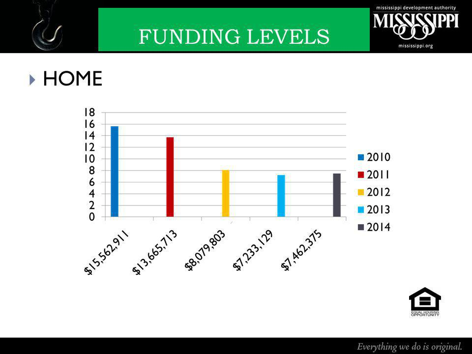 FUNDING LEVELS HOME