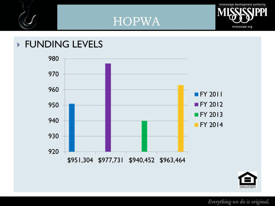HOPWA FUNDING LEVELS