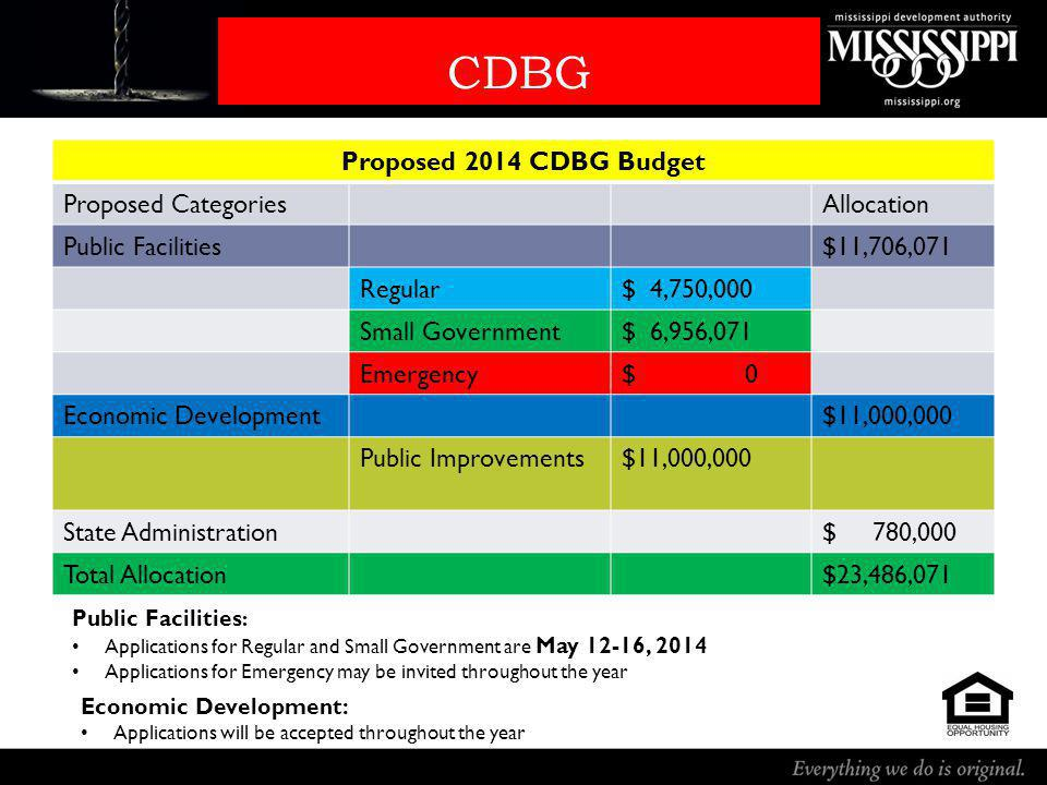 CDBG Proposed 2014 CDBG Budget Proposed CategoriesAllocation Public Facilities$11,706,071 Regular$ 4,750,000 Small Government$ 6,956,071 Emergency$ 0