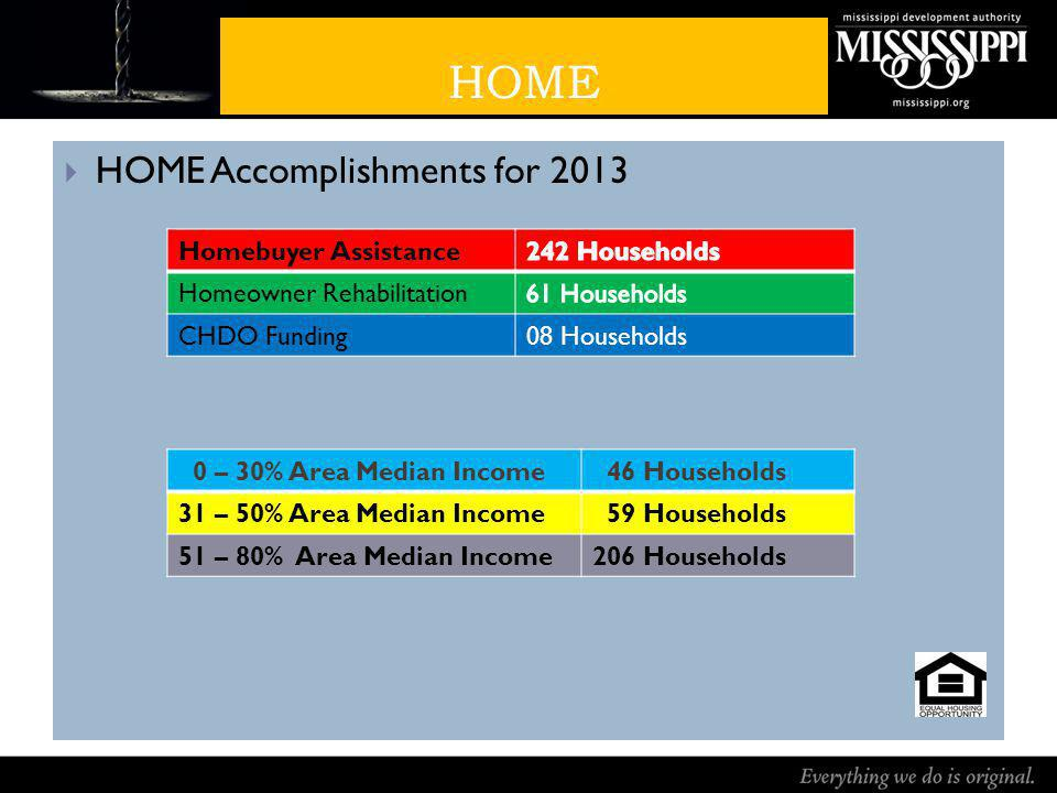 HOME HOME Accomplishments for 2013 Homebuyer Assistance Homeowner Rehabilitation CHDO Funding08 Households 0 – 30% Area Median Income 46 Households 31