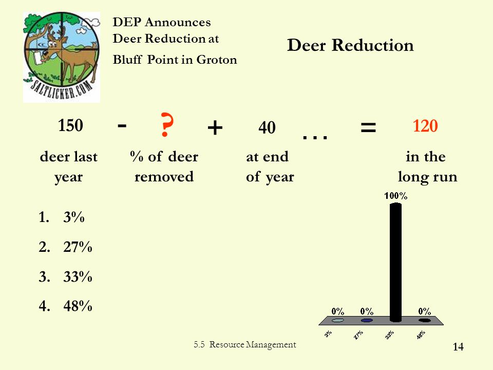5.5 Resource Management 14 Deer Reduction 1. 3% 2.