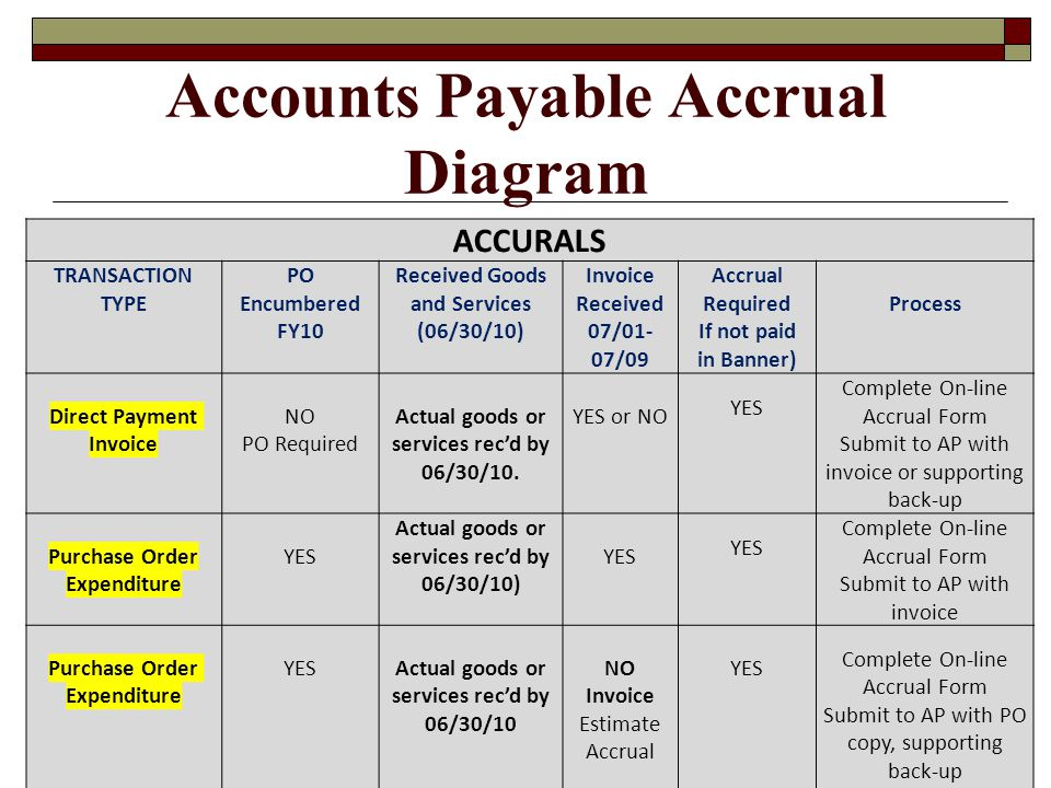Accounts Payable Accrual Diagram ACCURALS TRANSACTION TYPE PO Encumbered FY10 Received Goods and Services (06/30/10) Invoice Received 07/01- 07/09 Acc