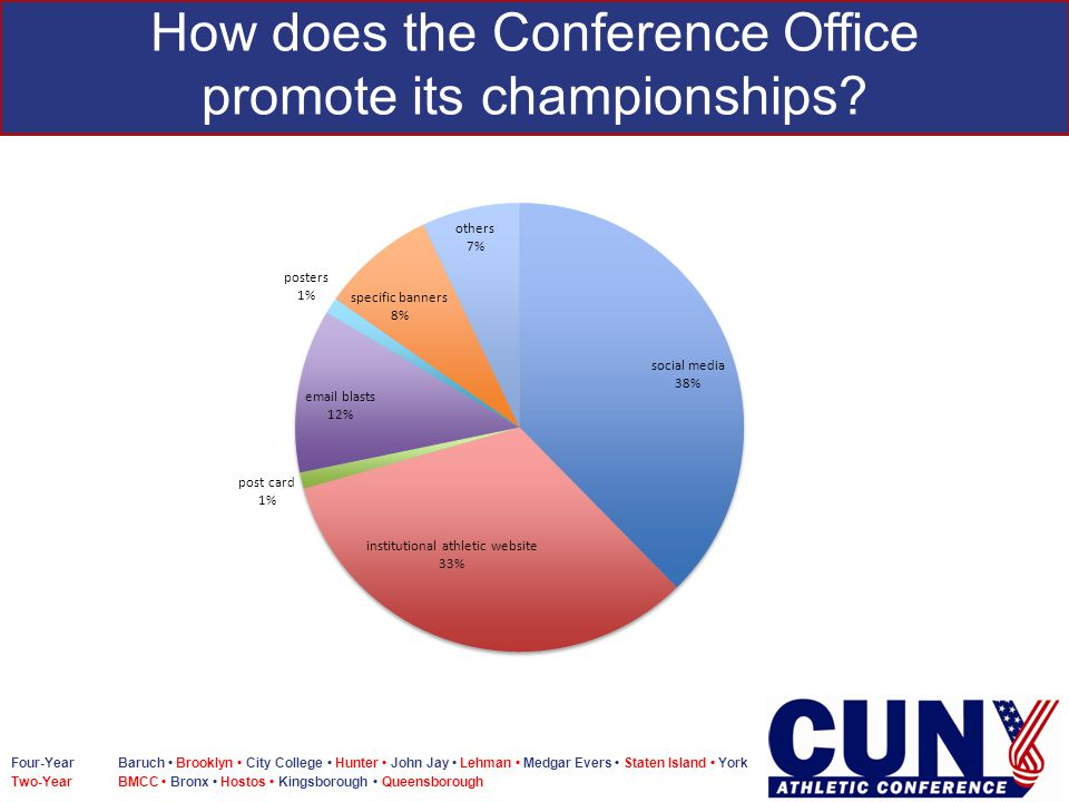 Four-Year Baruch Brooklyn City College Hunter John Jay Lehman Medgar Evers Staten Island York Two-Year BMCC Bronx Hostos Kingsborough Queensborough How does the Conference Office promote its championships?