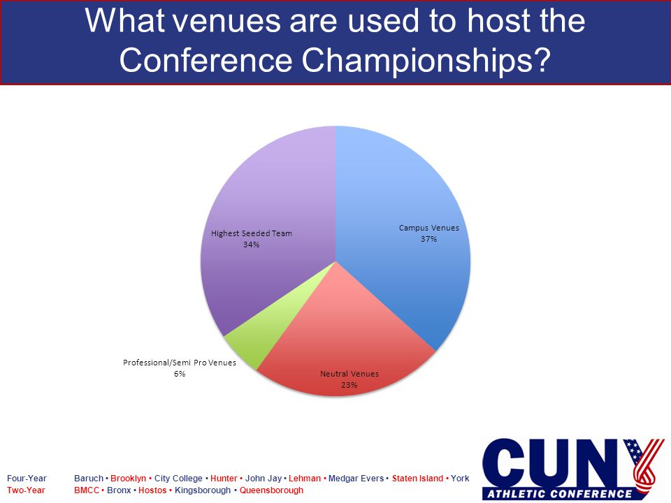 Four-Year Baruch Brooklyn City College Hunter John Jay Lehman Medgar Evers Staten Island York Two-Year BMCC Bronx Hostos Kingsborough Queensborough What venues are used to host the Conference Championships
