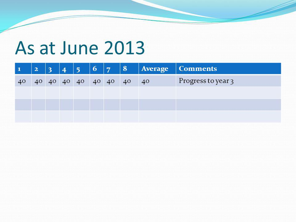 As at June 2013 12345678AverageComments 40 Progress to year 3