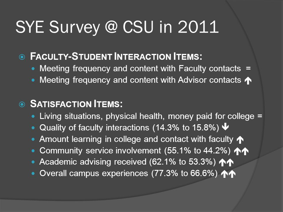 SYE Survey @ CSU in 2011 F ACULTY -S TUDENT I NTERACTION I TEMS : Meeting frequency and content with Faculty contacts = Meeting frequency and content