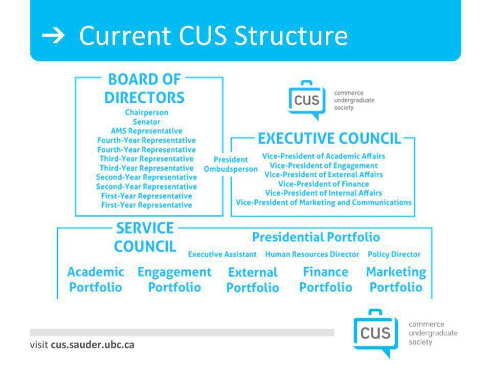 Current CUS Structure