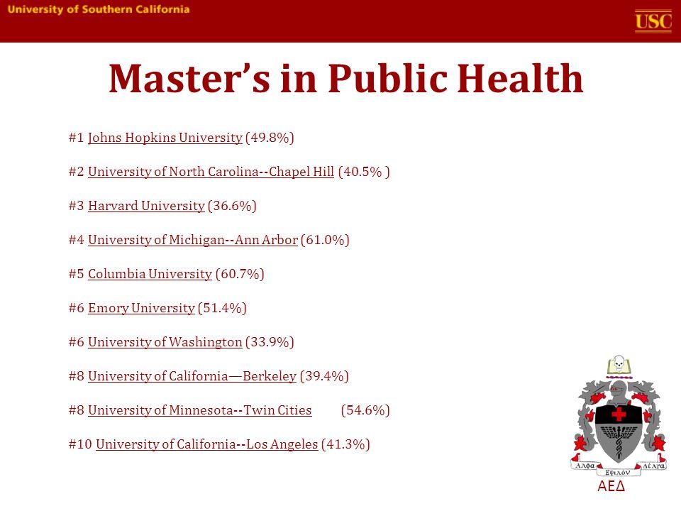 ΑΕΔ #1 Johns Hopkins University (49.8%) #2 University of North Carolina--Chapel Hill (40.5% ) #3 Harvard University (36.6%) #4 University of Michigan--Ann Arbor (61.0%) #5 Columbia University (60.7%) #6 Emory University (51.4%) #6 University of Washington (33.9%) #8 University of CaliforniaBerkeley (39.4%) #8 University of Minnesota--Twin Cities(54.6%) #10 University of California--Los Angeles (41.3%)Johns Hopkins UniversityUniversity of North Carolina--Chapel HillHarvard UniversityUniversity of Michigan--Ann ArborColumbia UniversityEmory UniversityUniversity of WashingtonUniversity of CaliforniaBerkeleyUniversity of Minnesota--Twin CitiesUniversity of California--Los Angeles Masters in Public Health