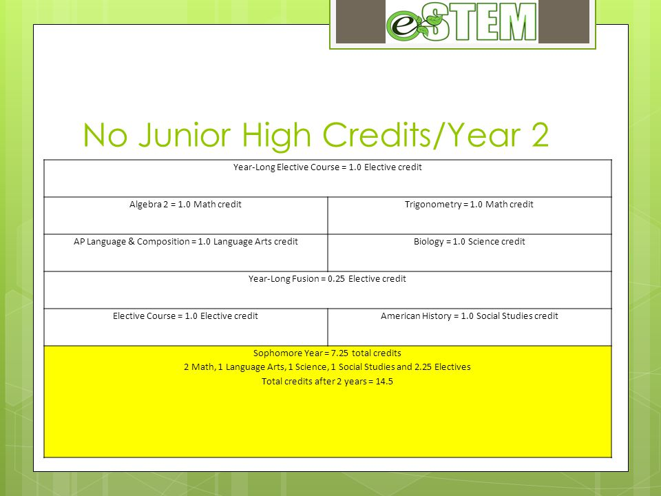No Junior High Credits/Year 2 Year-Long Elective Course = 1.0 Elective credit Algebra 2 = 1.0 Math creditTrigonometry = 1.0 Math credit AP Language & Composition = 1.0 Language Arts creditBiology = 1.0 Science credit Year-Long Fusion = 0.25 Elective credit Elective Course = 1.0 Elective creditAmerican History = 1.0 Social Studies credit Sophomore Year = 7.25 total credits 2 Math, 1 Language Arts, 1 Science, 1 Social Studies and 2.25 Electives Total credits after 2 years = 14.5