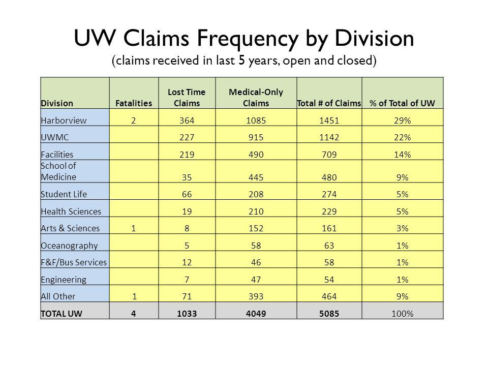 UW Claims Frequency by Division (claims received in last 5 years, open and closed) DivisionFatalities Lost Time Claims Medical-Only ClaimsTotal # of Claims% of Total of UW Harborview23641085145129% UWMC 227915114222% Facilities 21949070914% School of Medicine 354454809% Student Life 662082745% Health Sciences 192102295% Arts & Sciences181521613% Oceanography 558631% F&F/Bus Services 1246581% Engineering 747541% All Other 1713934649% TOTAL UW4103340495085100%
