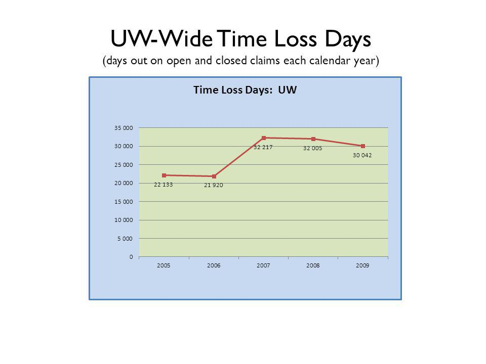 UW-Wide Time Loss Days (days out on open and closed claims each calendar year)