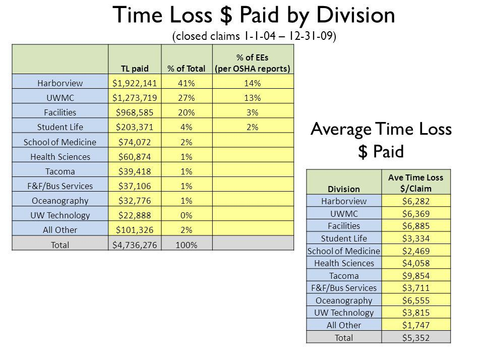 Time Loss $ Paid by Division (closed claims 1-1-04 – 12-31-09) Average Time Loss $ Paid TL paid% of Total % of EEs (per OSHA reports) Harborview$1,922,14141%14% UWMC$1,273,71927%13% Facilities$968,58520%3% Student Life$203,3714%2% School of Medicine$74,0722% Health Sciences$60,8741% Tacoma$39,4181% F&F/Bus Services$37,1061% Oceanography$32,7761% UW Technology$22,8880% All Other$101,3262% Total$4,736,276100% Division Ave Time Loss $/Claim Harborview$6,282 UWMC$6,369 Facilities$6,885 Student Life$3,334 School of Medicine$2,469 Health Sciences$4,058 Tacoma$9,854 F&F/Bus Services$3,711 Oceanography$6,555 UW Technology$3,815 All Other$1,747 Total$5,352