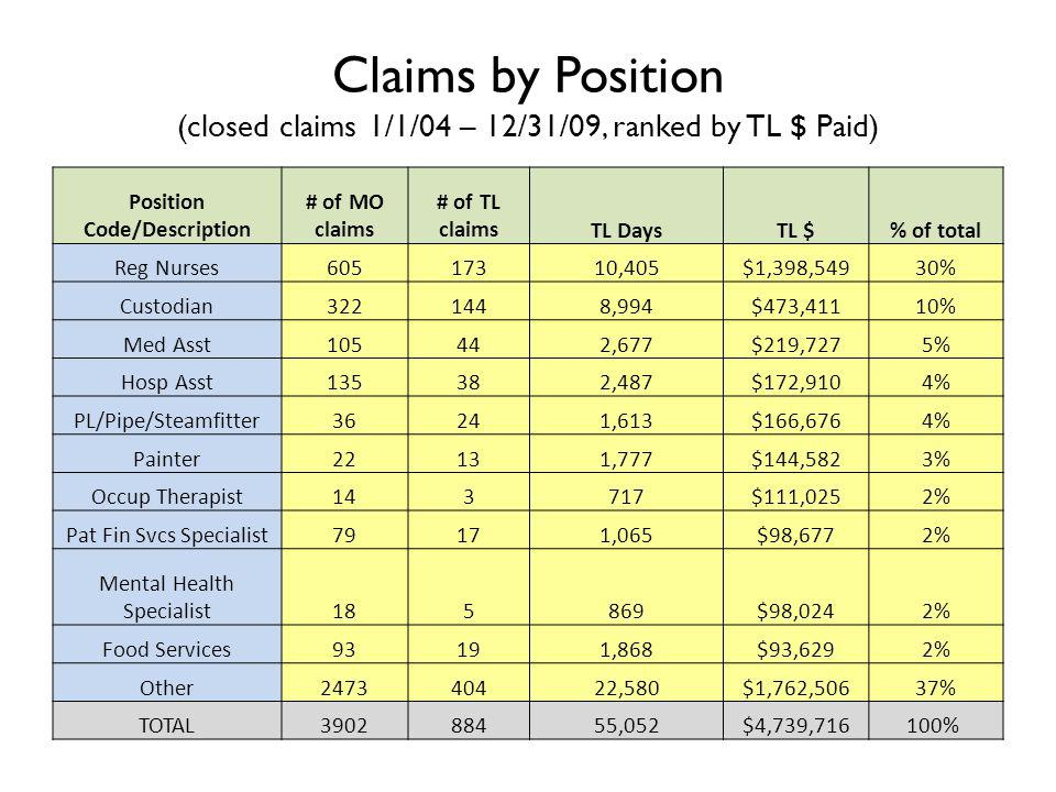 Position Code/Description # of MO claims # of TL claimsTL DaysTL $% of total Reg Nurses60517310,405$1,398,54930% Custodian3221448,994$473,41110% Med Asst105442,677$219,7275% Hosp Asst135382,487$172,9104% PL/Pipe/Steamfitter36241,613$166,6764% Painter22131,777$144,5823% Occup Therapist143717$111,0252% Pat Fin Svcs Specialist79171,065$98,6772% Mental Health Specialist185869$98,0242% Food Services93191,868$93,6292% Other247340422,580$1,762,50637% TOTAL390288455,052$4,739,716100% Claims by Position (closed claims 1/1/04 – 12/31/09, ranked by TL $ Paid)