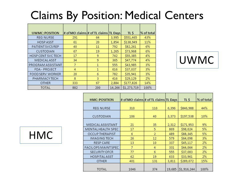 Claims By Position: Medical Centers UWMC HMC UWMC: POSITION# of MO claims# of TL claimsTL DaysTL $% of total REG NURSE291643,995$551,46543% HOSP ASST61201,854$138,94911% PATIENT SVCS REP4011792$82,2616% CUSTODIAN67191,265$73,9686% HOSP CENT SVC TECH179742$55,3854% MEDICAL ASST349365$47,7744% PROGRAM ASSISTANT71555$43,9853% FDA - PROJECT41616$37,0373% FOOD SERV WORKER206782$35,9413% PHARMACY TECH83416$29,1292% OTHER333672,884$177,82614% TOTAL88220014,266$1,273,719100% HMC: POSITION# of MO claims# of TL claimsTL DaysTL $% of total REG NURSE3101106,396$846,98844% CUSTODIAN106403,373$197,53810% MEDICAL ASSISTANT21352,312$171,9539% MENTAL HEALTH SPEC175869$98,0245% OCCUP THERAPIST62489$88,3455% IMAGING TECH2612579$64,0983% RESP CARE1310337$45,1172% FACIL OPS MAINT SPEC74331$44,0642% SECURITY OFCR776555$37,0832% HOSPITAL ASST6219633$33,9612% OTHER4011313,811$289,07215% TOTAL104637419,685$1,916,244100%