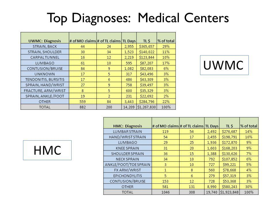 Top Diagnoses: Medical Centers UWMC: Diagnosis# of MO claims# of TL claimsTL DaysTL $% of total STRAIN, BACK44242,955$365,65729% STRAIN, SHOULDER30341,523$140,02211% CARPAL TUNNEL16122,219$123,84410% LUMBAGO6110595$87,20717% CONTUSION/BRUISE8491,082$82,0836% UNKNOWN175317$43,4963% TENDONITIS, BURSITIS176486$43,3093% SPRAIN, HAND/WRIST279758$39,4973% FRACTURE, ARM/WRIST85600$35,3293% SPRAIN, ANKLE /FOOT192231$22,6922% OTHER559843,443$284,79622% TOTAL88220014,209$1,267,830100% HMC: Diagnosis# of MO claims# of TL claimsTL DaysTL $% of total LUMBAR STRAIN119542,492$276,68714% HAND/WRIST STRAIN54172,455$198,79110% LUMBAGO29251,936$172,8709% KNEE SPRAIN31201,603$168,2039% SHOULDER SPRAIN36151,388$130,6267% NECK SPRAIN3410792$107,8526% ANKLE/FOOT/TOE SPRAIN310727$99,2215% FX ARM/WRIST18560$78,6684% EPICHONDYLITIS56279$57,3193% CONTUSION/BRUISE15312728$53,3683% OTHER5811318,990$580,24330% TOTAL104630819,740$1,923,848100% UWMC HMC