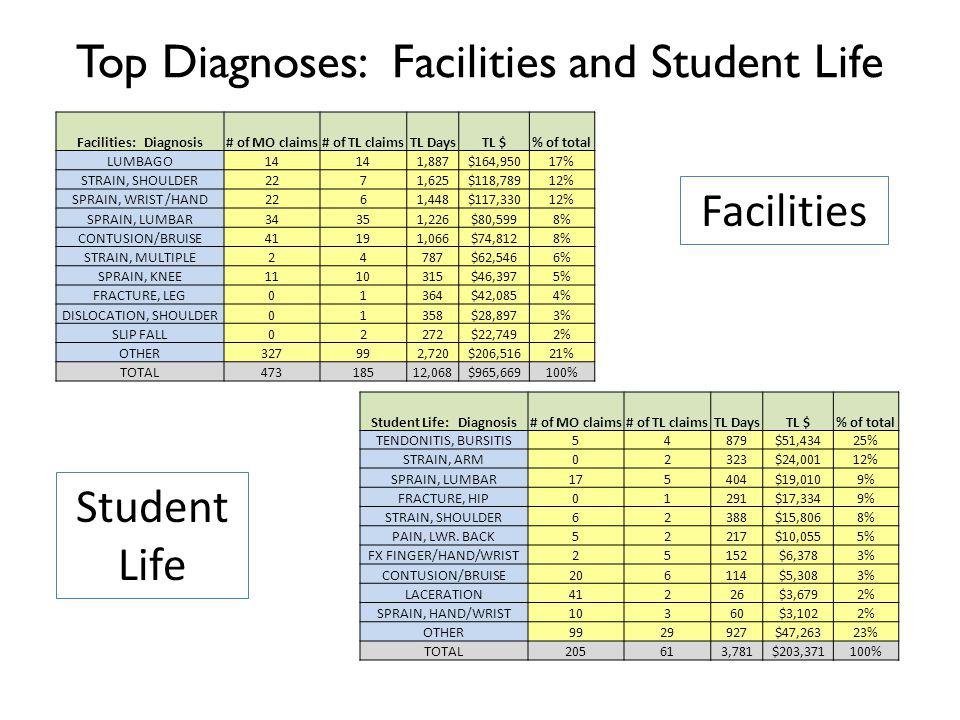 Top Diagnoses: Facilities and Student Life Facilities: Diagnosis# of MO claims# of TL claimsTL DaysTL $% of total LUMBAGO14 1,887$164,95017% STRAIN, SHOULDER2271,625$118,78912% SPRAIN, WRIST /HAND2261,448$117,33012% SPRAIN, LUMBAR34351,226$80,5998% CONTUSION/BRUISE41191,066$74,8128% STRAIN, MULTIPLE24787$62,5466% SPRAIN, KNEE1110315$46,3975% FRACTURE, LEG01364$42,0854% DISLOCATION, SHOULDER01358$28,8973% SLIP FALL02272$22,7492% OTHER327992,720$206,51621% TOTAL47318512,068$965,669100% Facilities Student Life Student Life: Diagnosis# of MO claims# of TL claimsTL DaysTL $% of total TENDONITIS, BURSITIS54879$51,43425% STRAIN, ARM02323$24,00112% SPRAIN, LUMBAR175404$19,0109% FRACTURE, HIP01291$17,3349% STRAIN, SHOULDER62388$15,8068% PAIN, LWR.