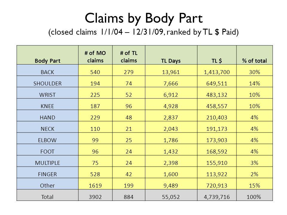 Body Part # of MO claims # of TL claimsTL DaysTL $% of total BACK54027913,9611,413,70030% SHOULDER194747,666649,51114% WRIST225526,912483,13210% KNEE187964,928458,55710% HAND229482,837210,4034% NECK110212,043191,1734% ELBOW99251,786173,9034% FOOT96241,432168,5924% MULTIPLE75242,398155,9103% FINGER528421,600113,9222% Other16191999,489720,91315% Total390288455,0524,739,716100% Claims by Body Part (closed claims 1/1/04 – 12/31/09, ranked by TL $ Paid)