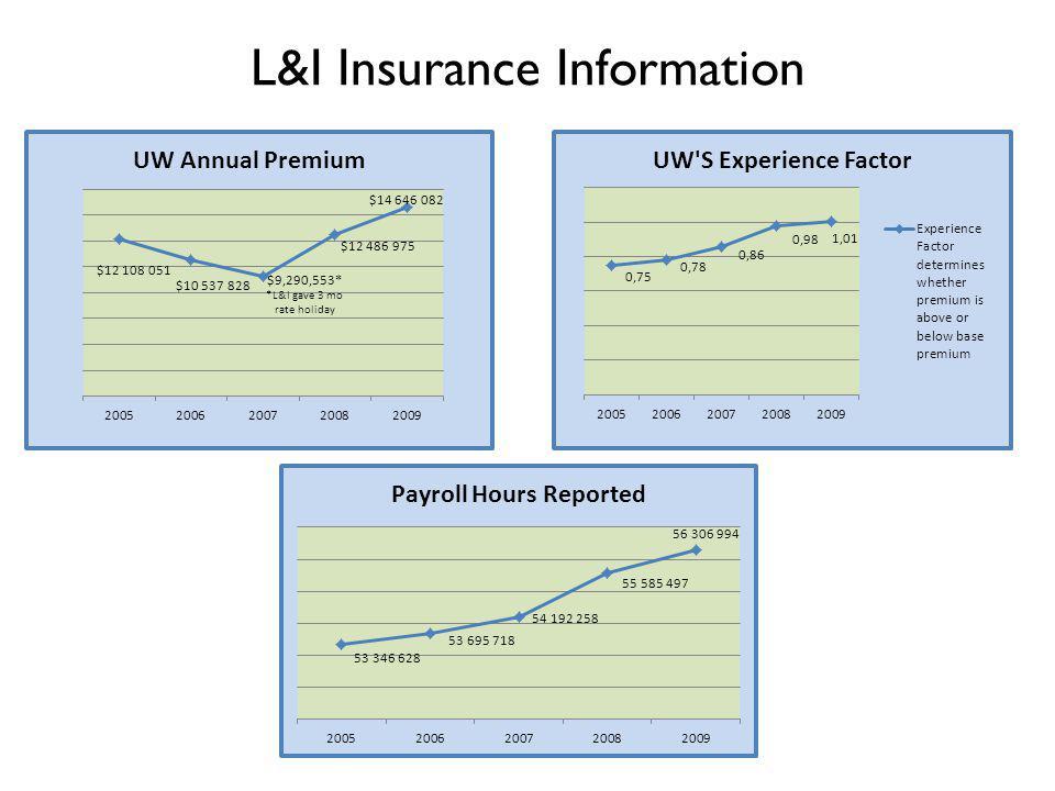 L&I Insurance Information
