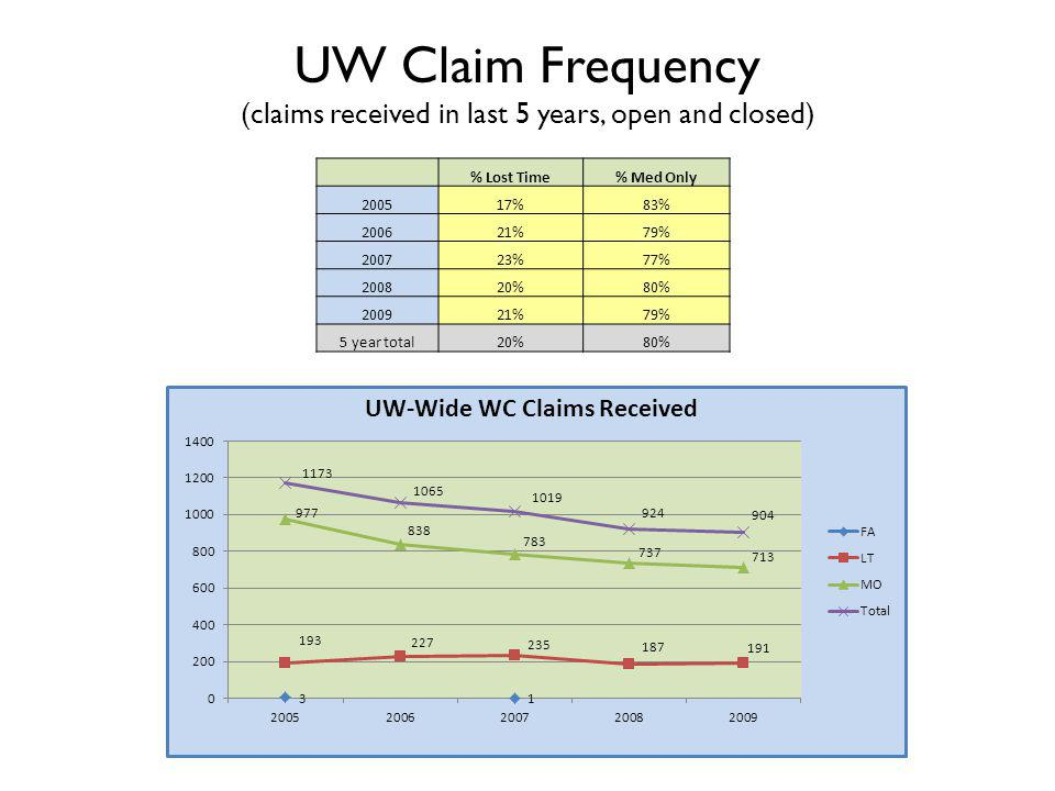 UW Claim Frequency (claims received in last 5 years, open and closed) % Lost Time% Med Only 200517%83% 200621%79% 200723%77% 200820%80% 200921%79% 5 year total20%80%