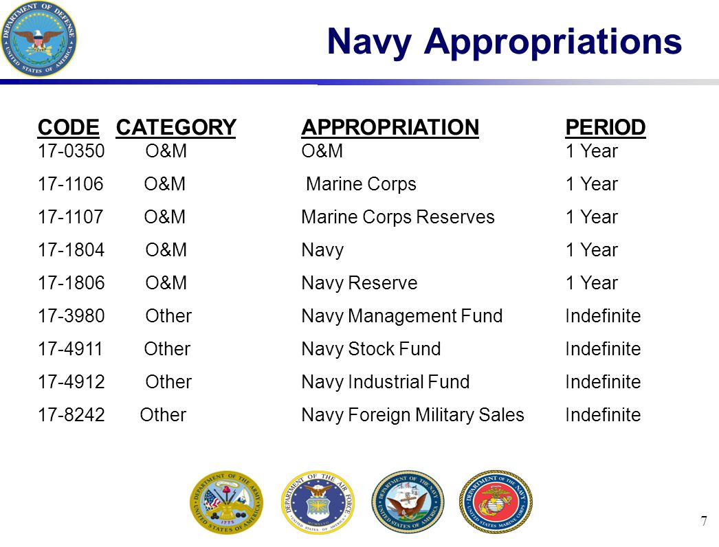 7 Navy Appropriations CODE CATEGORYAPPROPRIATIONPERIOD 17-0350 O&MO&M1 Year 17-1106 O&M Marine Corps1 Year 17-1107 O&MMarine Corps Reserves1 Year 17-1804 O&MNavy1 Year 17-1806 O&MNavy Reserve1 Year 17-3980 OtherNavy Management FundIndefinite 17-4911 OtherNavy Stock FundIndefinite 17-4912 OtherNavy Industrial FundIndefinite 17-8242 OtherNavy Foreign Military SalesIndefinite