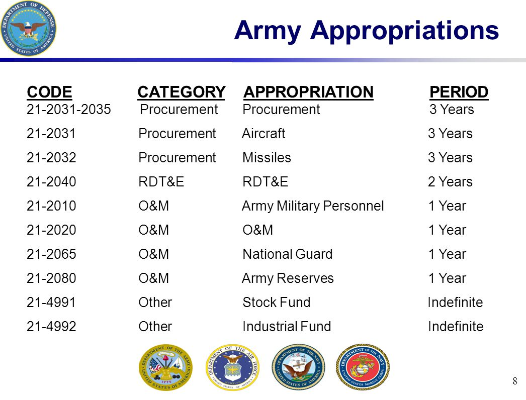 8 Army Appropriations CODE CATEGORY APPROPRIATION PERIOD 21-2031-2035 Procurement Procurement 3 Years 21-2031 Procurement Aircraft 3 Years 21-2032 Procurement Missiles 3 Years 21-2040 RDT&E RDT&E 2 Years 21-2010 O&M Army Military Personnel 1 Year 21-2020 O&M O&M 1 Year 21-2065 O&M National Guard 1 Year 21-2080 O&M Army Reserves 1 Year 21-4991 Other Stock Fund Indefinite 21-4992 Other Industrial Fund Indefinite