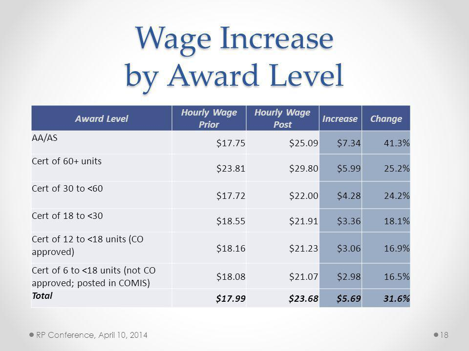 Wage Increase by Award Level Award Level Hourly Wage Prior Hourly Wage Post IncreaseChange AA/AS $17.75$25.09$7.3441.3% Cert of 60+ units $23.81$29.80$5.9925.2% Cert of 30 to <60 $17.72$22.00$4.2824.2% Cert of 18 to <30 $18.55$21.91$3.3618.1% Cert of 12 to <18 units (CO approved) $18.16$21.23$3.0616.9% Cert of 6 to <18 units (not CO approved; posted in COMIS) $18.08$21.07$2.9816.5% Total $17.99$23.68$5.6931.6% RP Conference, April 10, 201418