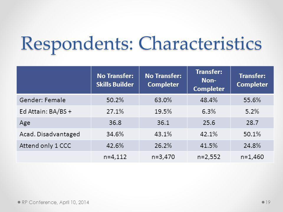 Respondents: Characteristics No Transfer: Skills Builder No Transfer: Completer Transfer: Non- Completer Transfer: Completer Gender: Female50.2%63.0%48.4%55.6% Ed Attain: BA/BS +27.1%19.5%6.3%5.2% Age36.836.125.628.7 Acad.