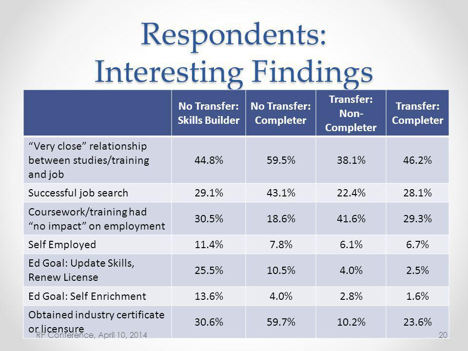 Respondents: Interesting Findings No Transfer: Skills Builder No Transfer: Completer Transfer: Non- Completer Transfer: Completer Very close relationship between studies/training and job 44.8%59.5%38.1%46.2% Successful job search 29.1%43.1%22.4%28.1% Coursework/training had no impact on employment 30.5%18.6%41.6%29.3% Self Employed 11.4%7.8%6.1%6.7% Ed Goal: Update Skills, Renew License 25.5%10.5%4.0%2.5% Ed Goal: Self Enrichment 13.6%4.0%2.8%1.6% Obtained industry certificate or licensure 30.6%59.7%10.2%23.6% RP Conference, April 10, 201420