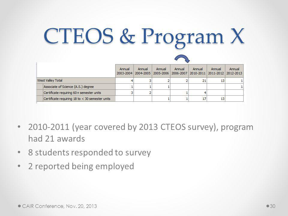 CTEOS & Program X 2010-2011 (year covered by 2013 CTEOS survey), program had 21 awards 8 students responded to survey 2 reported being employed CAIR Conference, Nov.