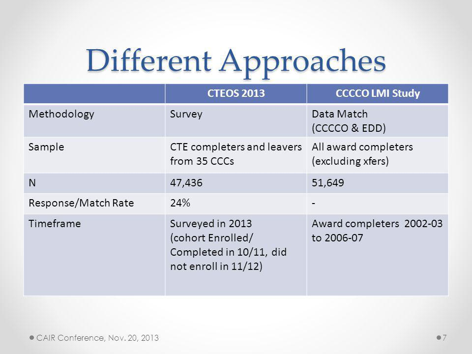 Different Approaches CTEOS 2013CCCCO LMI Study MethodologySurveyData Match (CCCCO & EDD) SampleCTE completers and leavers from 35 CCCs All award completers (excluding xfers) N47,43651,649 Response/Match Rate24%- TimeframeSurveyed in 2013 (cohort Enrolled/ Completed in 10/11, did not enroll in 11/12) Award completers 2002-03 to 2006-07 CAIR Conference, Nov.