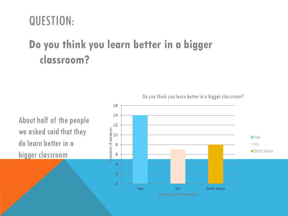 QUESTION: Do you think you learn better in a bigger classroom.