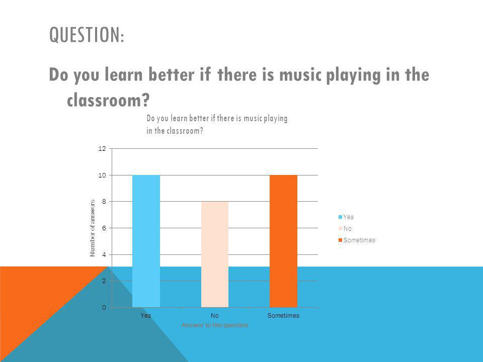 QUESTION: Do you learn better if there is music playing in the classroom