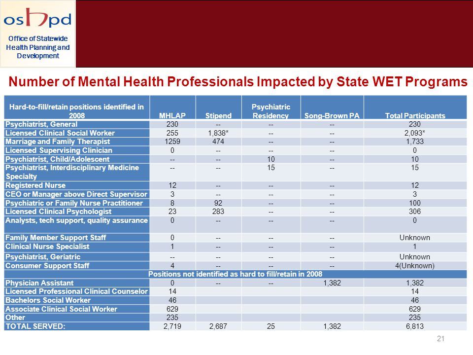 Office of Statewide Health Planning and Development Number of Mental Health Professionals Impacted by State WET Programs 21 Hard-to-fill/retain positi