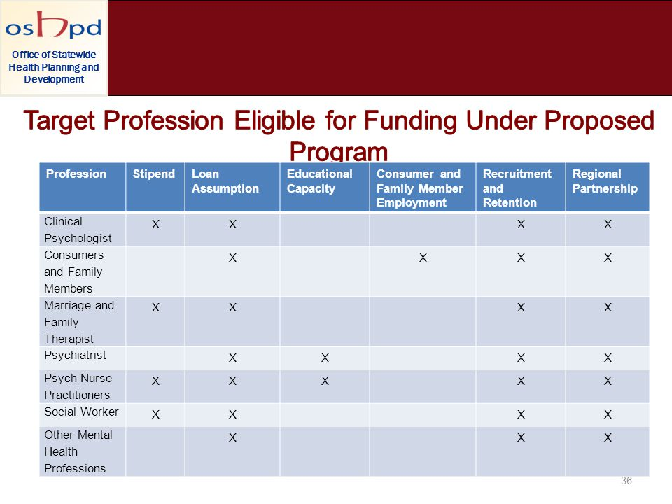 Office of Statewide Health Planning and Development 36 ProfessionStipendLoan Assumption Educational Capacity Consumer and Family Member Employment Rec