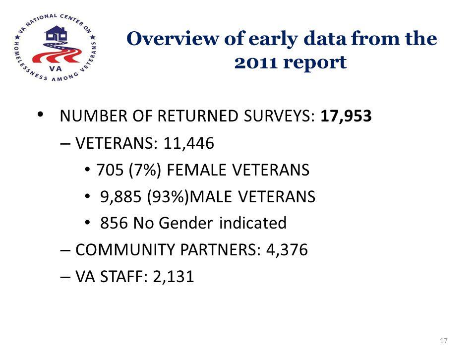 Overview of early data from the 2011 report NUMBER OF RETURNED SURVEYS: 17,953 – VETERANS: 11,446 705 (7%) FEMALE VETERANS 9,885 (93%)MALE VETERANS 85