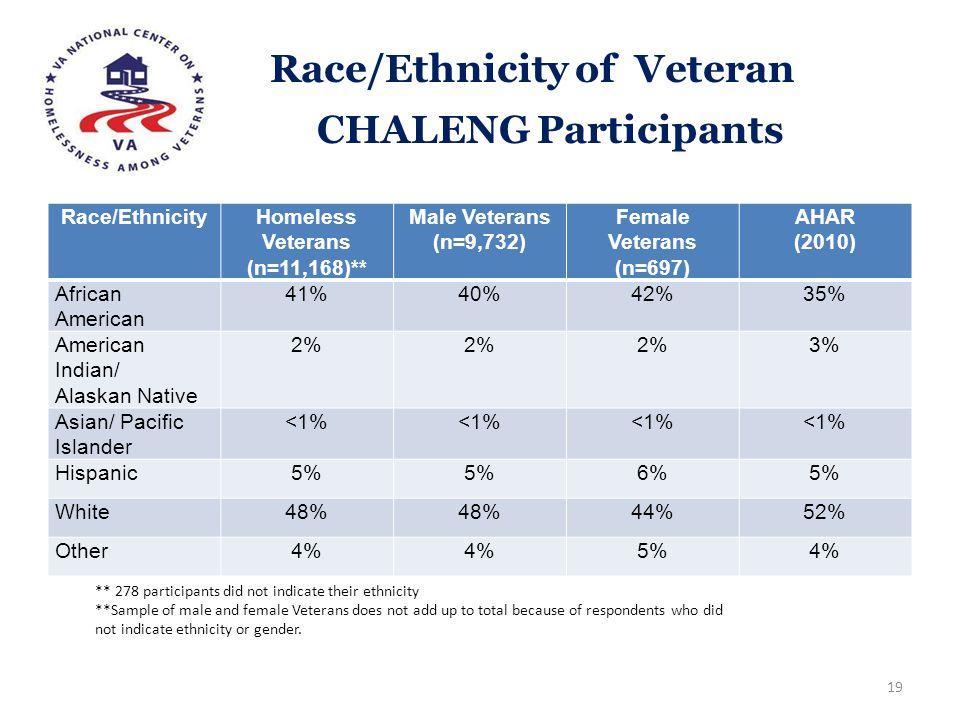 Race/Ethnicity of Veteran CHALENG Participants Race/EthnicityHomeless Veterans (n=11,168)** Male Veterans (n=9,732) Female Veterans (n=697) AHAR (2010