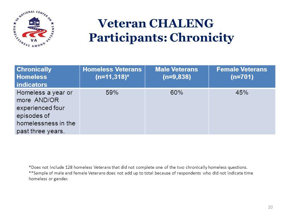 Veteran CHALENG Participants: Chronicity Chronically Homeless indicators Homeless Veterans (n=11,318)* Male Veterans (n=9,838) Female Veterans (n=701)