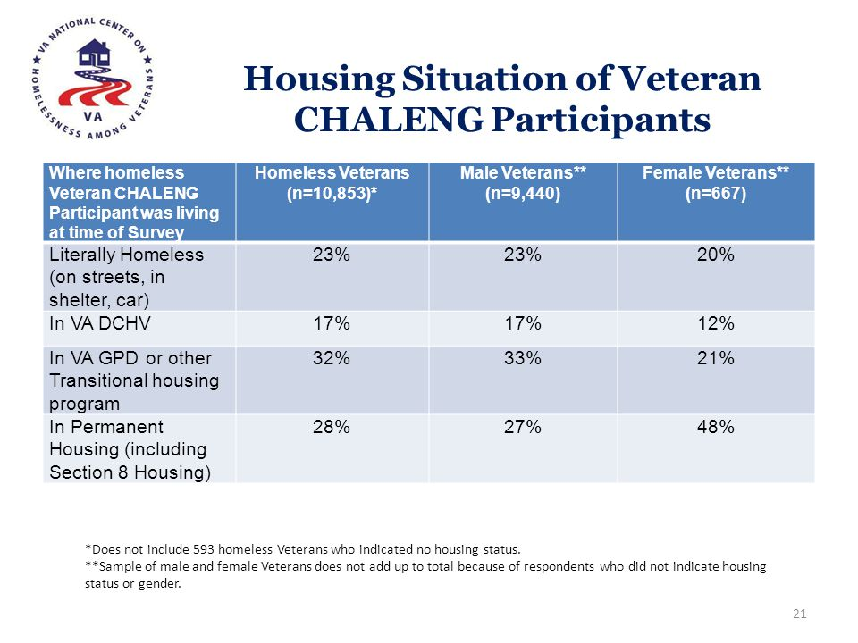 Housing Situation of Veteran CHALENG Participants Where homeless Veteran CHALENG Participant was living at time of Survey Homeless Veterans (n=10,853)