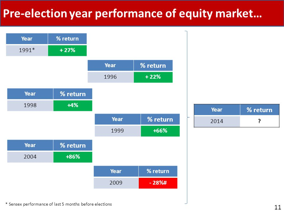 Pre-election year performance of equity market… 11 Year% return 1991*+ 27% Year % return 1996+ 22% Year % return 1998+4% Year % return 1999+66% Year % return 2004+86% Year% return 2009- 28%# Year % return 2014.