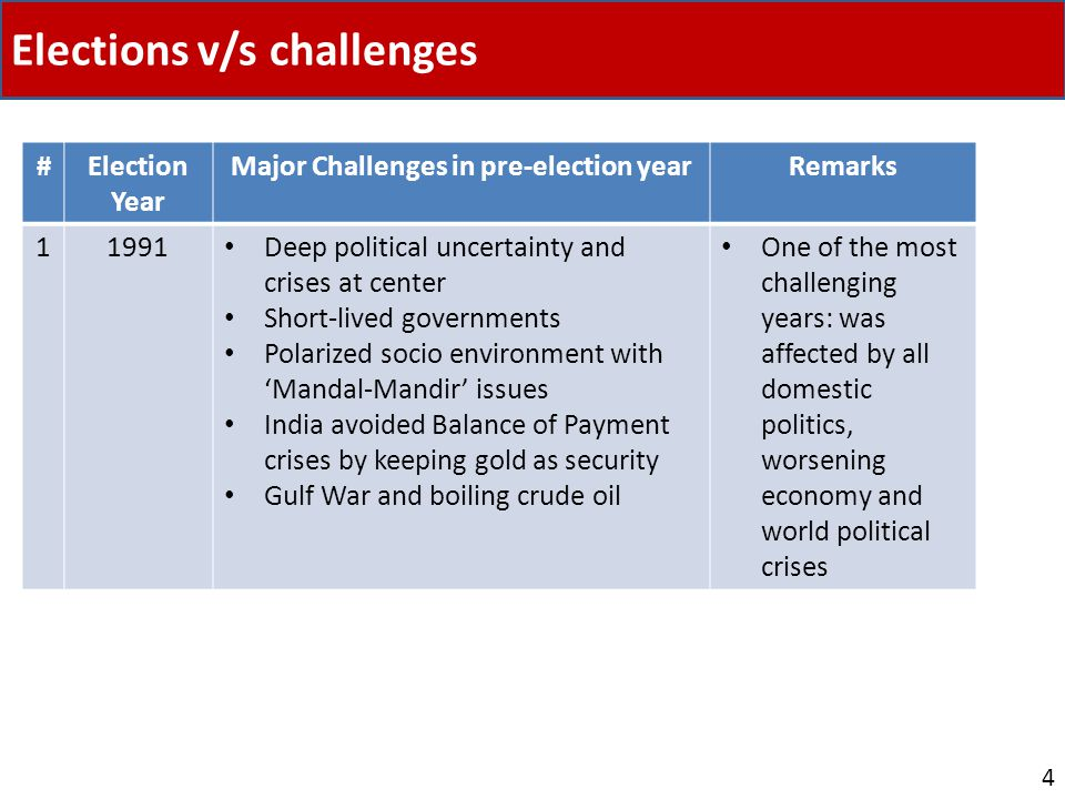 Elections v/s challenges 4 #Election Year Major Challenges in pre-election yearRemarks 11991 Deep political uncertainty and crises at center Short-liv