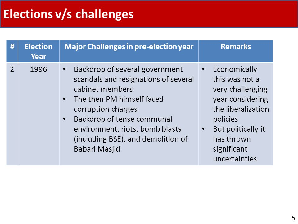 Elections v/s challenges 5 #Election Year Major Challenges in pre-election yearRemarks 21996 Backdrop of several government scandals and resignations