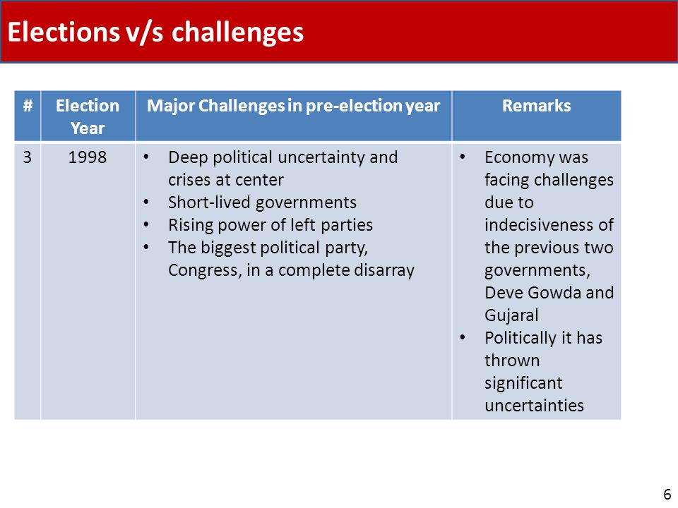 Elections v/s challenges 6 #Election Year Major Challenges in pre-election yearRemarks 31998 Deep political uncertainty and crises at center Short-liv