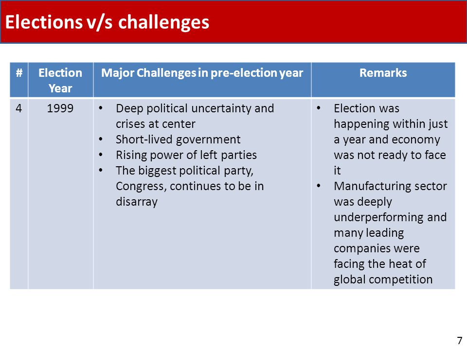 Elections v/s challenges 7 #Election Year Major Challenges in pre-election yearRemarks 41999 Deep political uncertainty and crises at center Short-lived government Rising power of left parties The biggest political party, Congress, continues to be in disarray Election was happening within just a year and economy was not ready to face it Manufacturing sector was deeply underperforming and many leading companies were facing the heat of global competition
