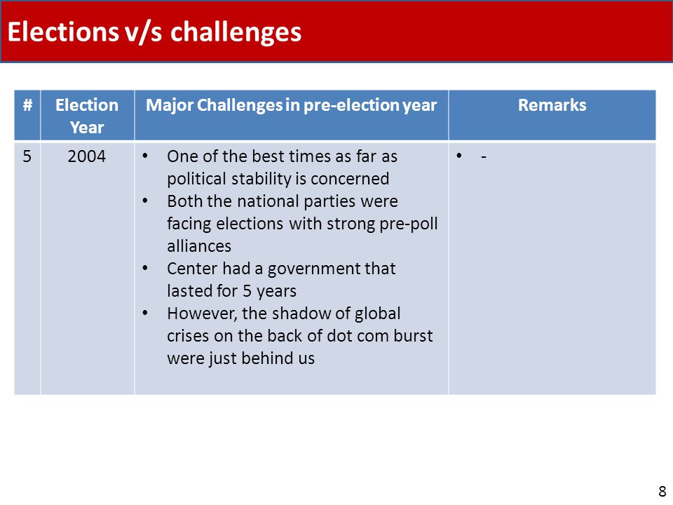 Elections v/s challenges 8 #Election Year Major Challenges in pre-election yearRemarks 52004 One of the best times as far as political stability is concerned Both the national parties were facing elections with strong pre-poll alliances Center had a government that lasted for 5 years However, the shadow of global crises on the back of dot com burst were just behind us -