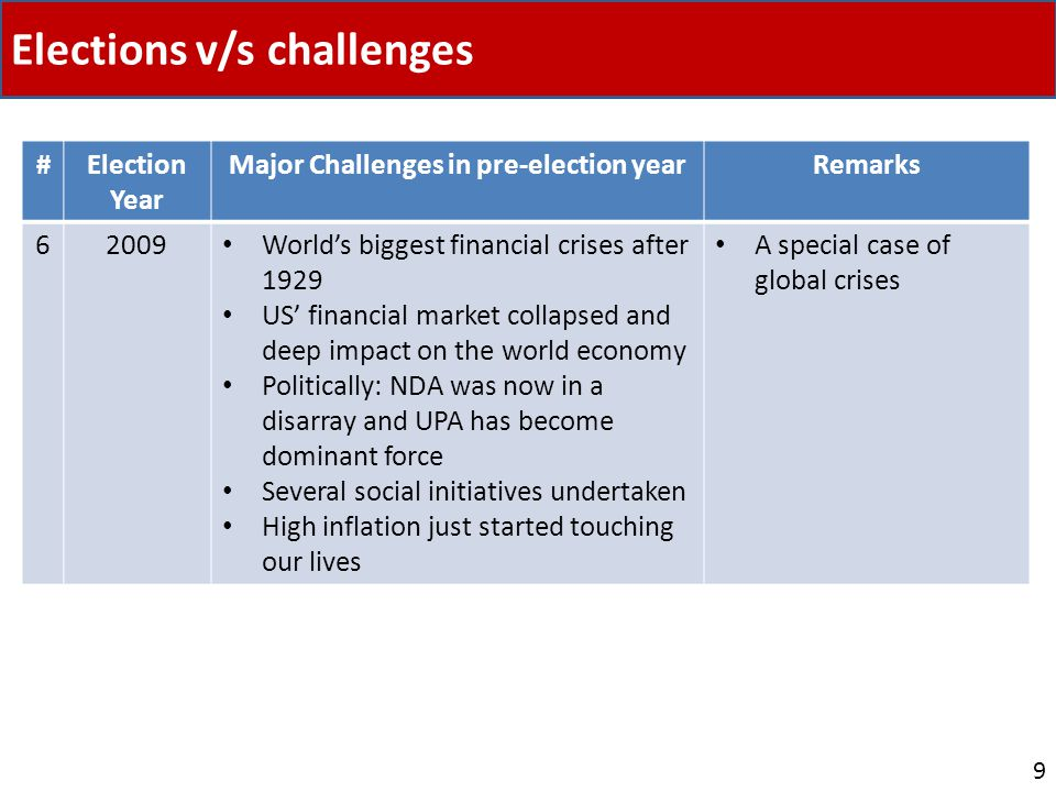Elections v/s challenges 9 #Election Year Major Challenges in pre-election yearRemarks 62009 Worlds biggest financial crises after 1929 US financial market collapsed and deep impact on the world economy Politically: NDA was now in a disarray and UPA has become dominant force Several social initiatives undertaken High inflation just started touching our lives A special case of global crises