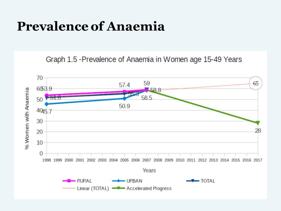 Child Sex Ratio ( 0 t0 02 Year)