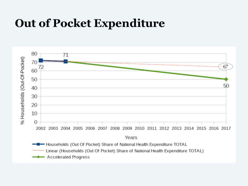 Out of Pocket Expenditure